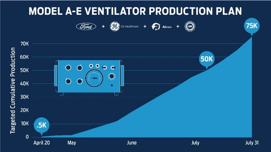 Ford Ventilator Plan